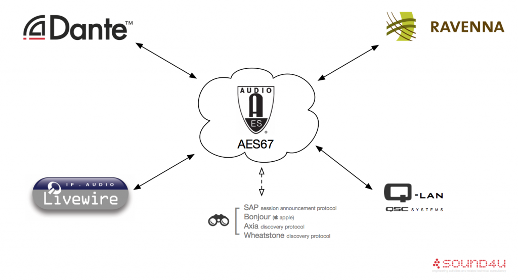 Quest for Interoperability in AES67 – are we there yet?   sound4u